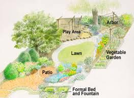 Small Picture Landscape Plans