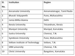 List of top 10 civil engineering colleges in India? - Page 2