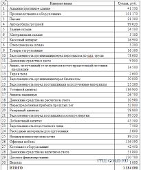 Контрольная работа по Бухгалтерскому учету и анализу ЗАДАНИЕ 2 Задача 1 Порядок выполнения задания 1 составить баланс на начало отчетного периода табл 3 по исходным данным табл 1