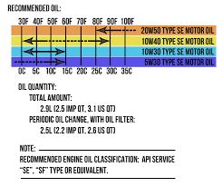 Lets Talk Oil Viscosity Xjrider Com