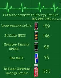 Caffeine Content In Energy Drinks Chart Linear Graph Mathspig Blog