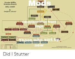 Management Dunder Mifflin Ancial Scranton Branch Org Chart