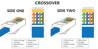 cable difference straight through vs crossover cable crossover cable