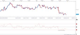 Aud Jpy Chart Aud Jpy Technical Analysis Bullish Rsi Divergence On 1h