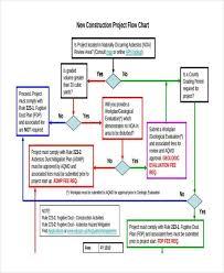 Asbestos Management Plan Flow Chart Hazard Management Flow Chart Bedowntowndaytona Com