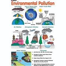 Pollution Chart Images Chart No 173 Environmental Pollution