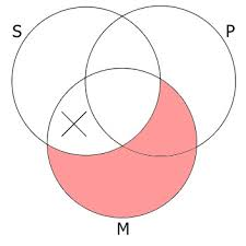 Some S Are P Venn Diagram 15 Valid Forms Mark Mcintire