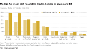 Healthy Food Replacement Chart How Americas Diet Has Changed Over Time Pew Research Center