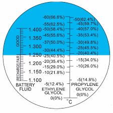 Antifreeze Batterytest Coolant Refractometer Atc 60 0degc