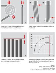 Flat Belts Selection Guide Engineering360