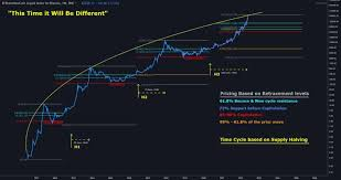When Is The Next Bitcoin Halving In 2020 With Dates Chart