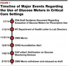 A Review Of Compliant Glucose Poct Options Print Www Period
