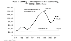 Ceo Pay Charts United For A Fair Economy