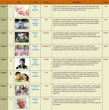 Age And Stage Development Chart Eric Ericksons Psychosocial Development Chart The Most