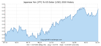 Yen Dollar Exchange Rate Chart Japanese Yen Jpy To Us Dollar Usd History Foreign