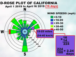 Simple Ways To Read A Wind Rose 8 Steps With Pictures