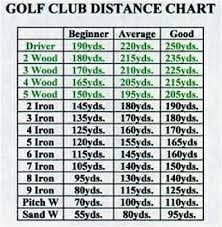 Image Result For Golf Club Distance Chart Golf Golf