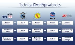 Decompression Chart Tdi Equivalent Ratings With Other Scuba Diving Agencies