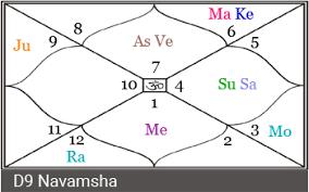 Birth Chart Vedic Astrology Interpretations 71 Exhaustive Astrology Birth Chart And Interpretation