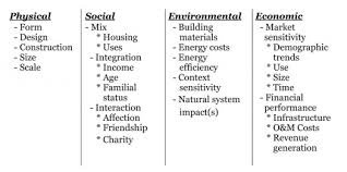Pros And Cons Matrix The Pros And Cons Of Saberurbanism Streets Mn