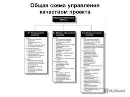 Презентация на тему Управление качеством проекта Процессы  2 Общая схема управления качеством проекта
