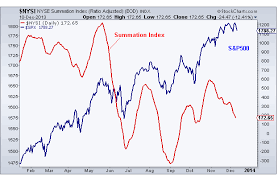 Nyse Advance Decline Line Chart Taking Advance Decline Line A Step Further All Star Charts