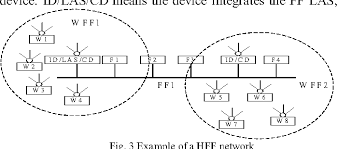 implementation of hybrid wired and wireless foundation fieldbus Fieldbus Cable at Foundation Fieldbus Wiring Diagram