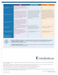 united healthcare insurance plans reviews raipurnews