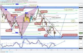 How To Analyse Forex Charts Perform Technical Analysis On Forex And Stocks Charts By