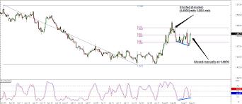 Trade Review Eur Cad Fibonacci Resistance Babypips Com