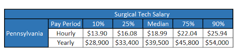 Surgical Tech Salary Surgadmin Author At Surgicaltechtraining Org