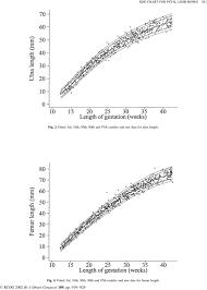 Fetal Humerus Length Chart Charts Of Fetal Size Limb Bones Pdf Free Download
