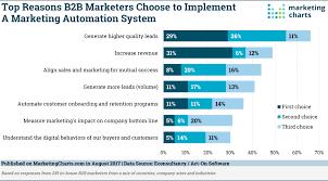 Marketing Automation Comparison Chart Taking Stock Of B2b Marketing Automation Marketing Charts