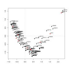 Sample Analysis Simple Correspondence Analysis RScript
