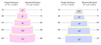 Wedding Cake Size Chart Idea In 2017 Bella Wedding