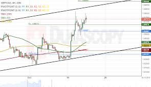 Gbpcad Live Chart Patterns Gbp Aud Gbp Cad