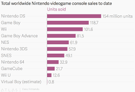 Nintendo 3ds Game Charts Total Worldwide Nintendo Videogame Console Sales To Date