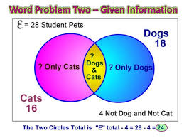Can You Make A Venn Diagram In Word Venn Diagram Word Problems