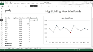 Excel Max Min Average Chart Highlighting Max Min Data Points In Charts