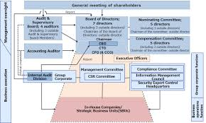 Corporate Governance Structure Chart