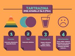 El Betacaroteno Puede Sustituir A La Tartrazina Consumo Consciente