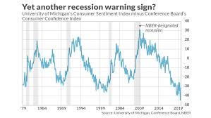 Confidence Index Chart This Little Known Recession Indicator Is Now Sending