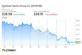 Goldman Sachs Stock Reaches Longest Losing Streak Since