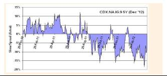 Cdx Ig Chart London Whale Trade Revisited A Look At The Cds Skew Net