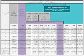 Medical Income Limits 2019 Chart 69 Unmistakable Medical Income Limit