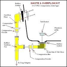 diagram of the eye unlabelled bathroom drain plumbing bathtub p trap layout drum