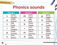 Phonetic Chart Sound For Kindergarten Phonics Teaching Steps Explained For Parents How Phonics