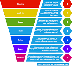 Software Development Life Cycle Phases Sdlc And Sdlc Phases Software Development Life Cycles