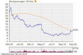 200 Day Sma Chart Evolent Health Breaks Above 200 Day Moving Average Bullish