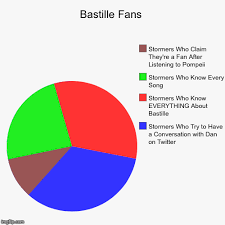 Bastille Charts Pin By Cora Whitsell On Bastille Bastille Bastille Band